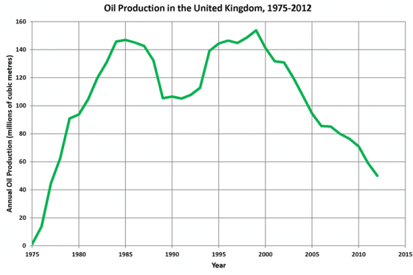 800px-UK_Oil_Production