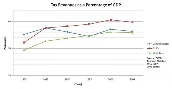 Tax-Revenues-As-GDP-Percentage-(75-05)