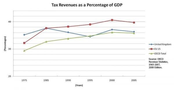 Tax-Revenues-As-GDP-Percentage-(75-05)