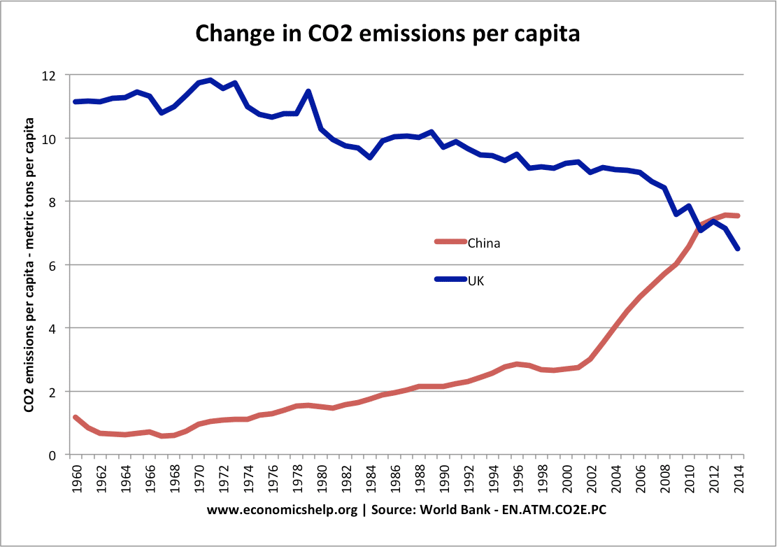 change-co2-emissions-china-uk