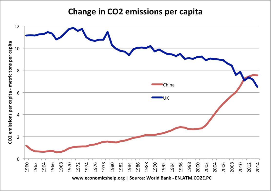 Top CO2 polluters and highest per capita | Economics Help