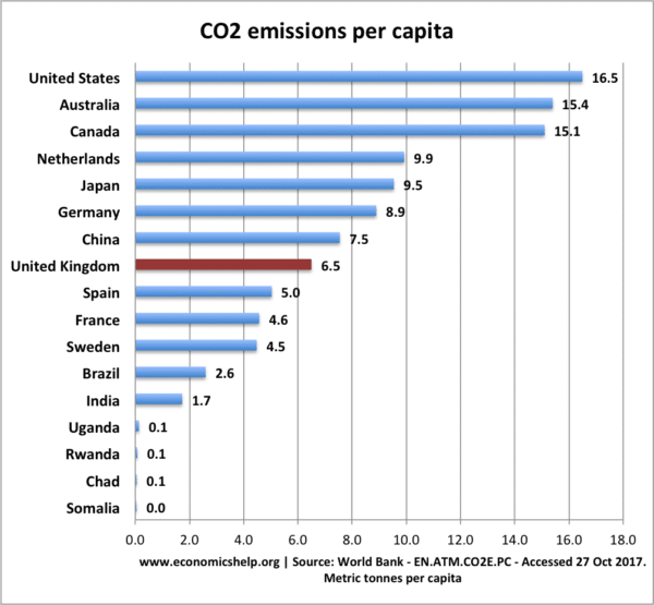 List Of Countries Energy Use Per Capita Economics Help