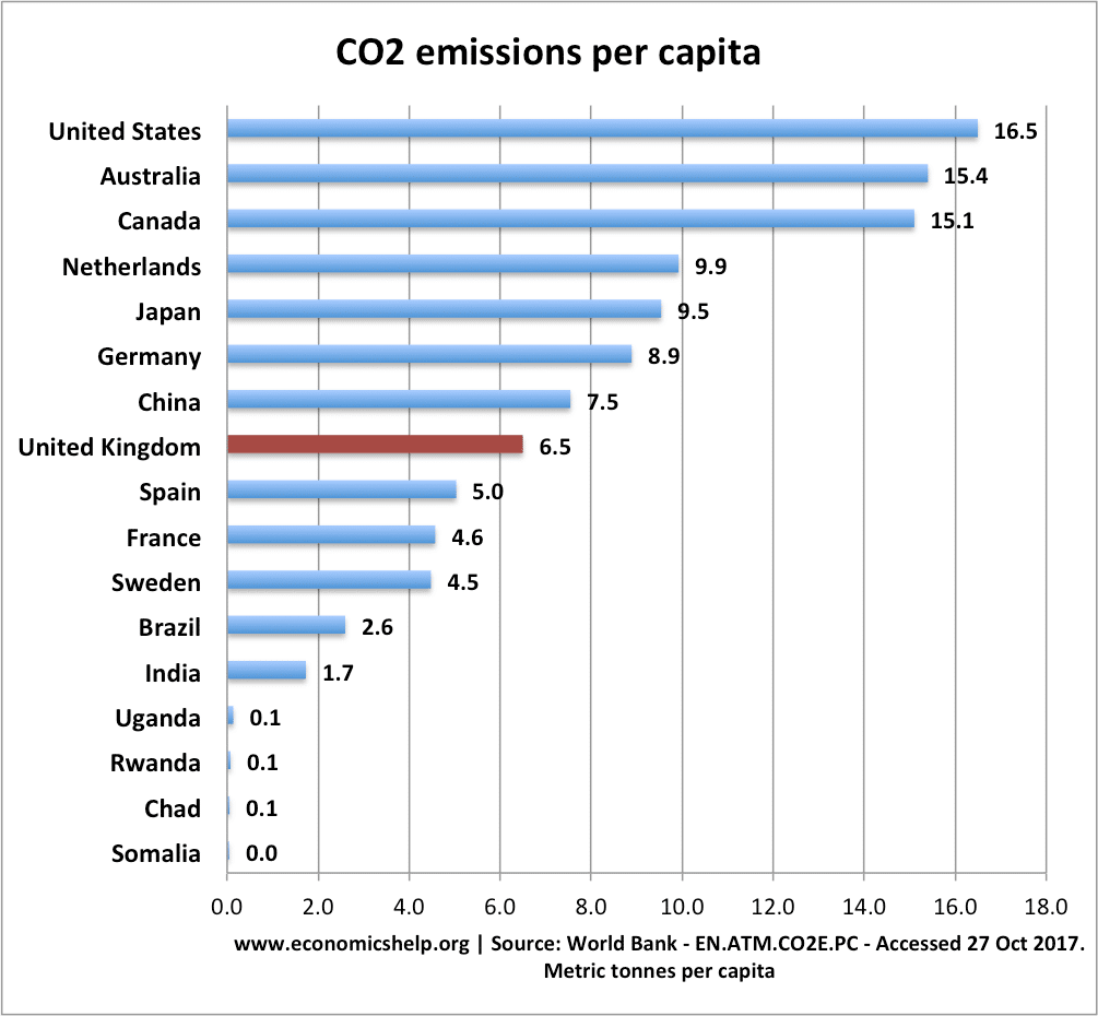 Top CO2 polluters and highest per capita