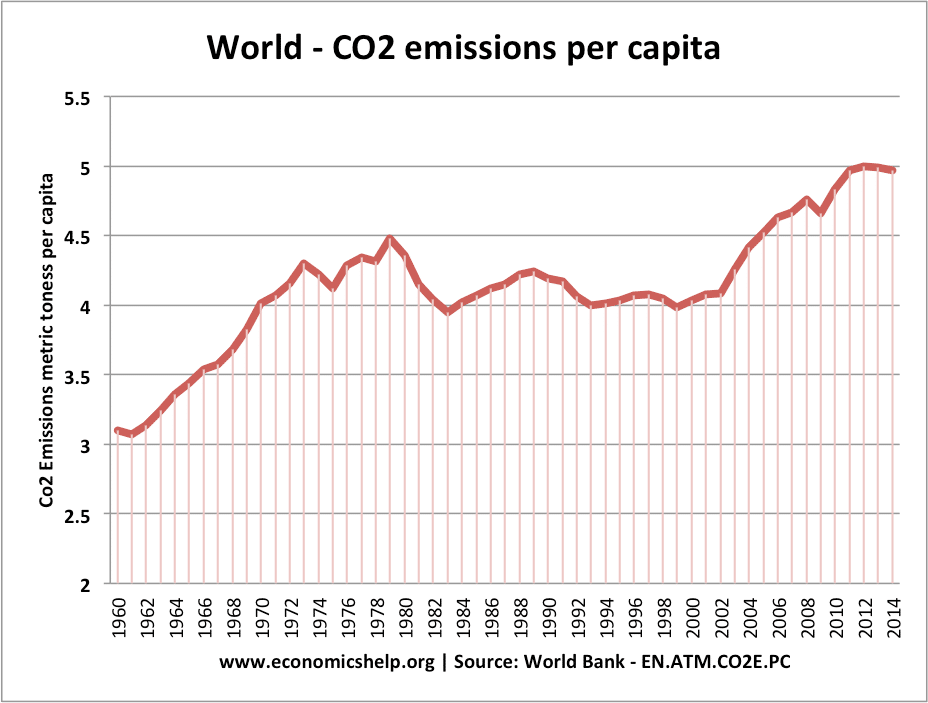 world-co2-emissions-per-capita
