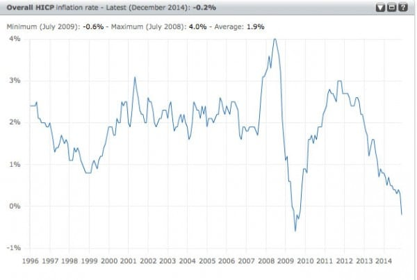 Deflationary Bias in the Eurozone