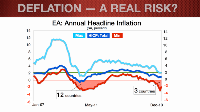 The Euro and deflation