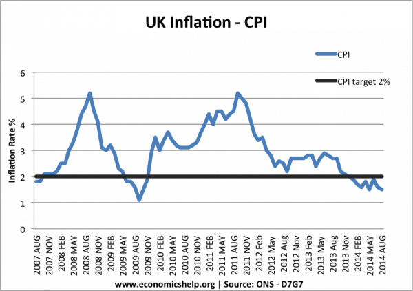 monthly-inflation