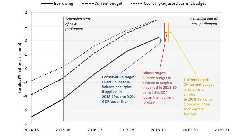 deficit targets