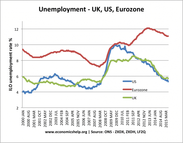 UK, EU, US unemployment
