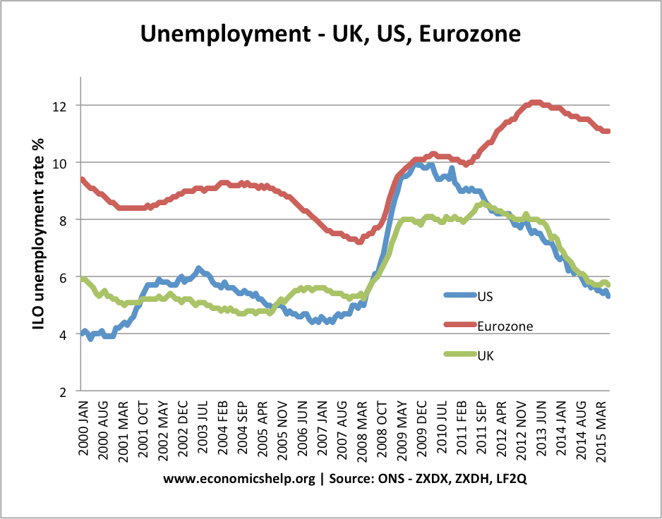 UK, EU, US unemployment