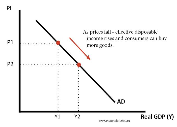 ad-downward-sloping
