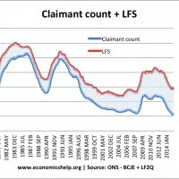 claimant-count-lfs unemployment