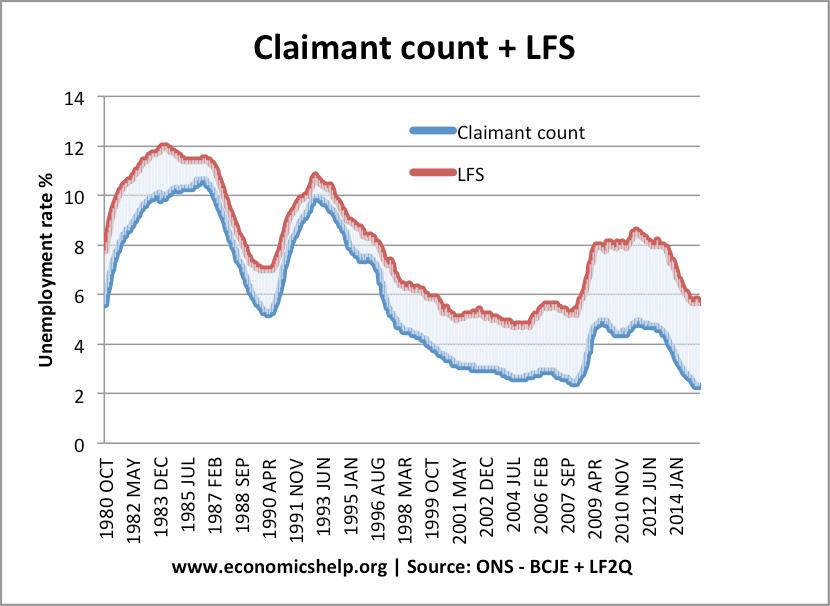 claimant-count-lfs unemployment
