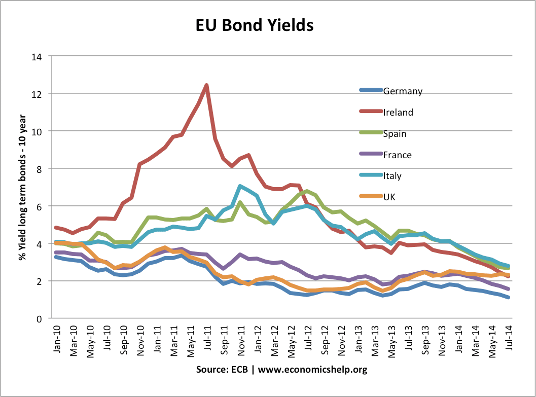 eu-bond-yields