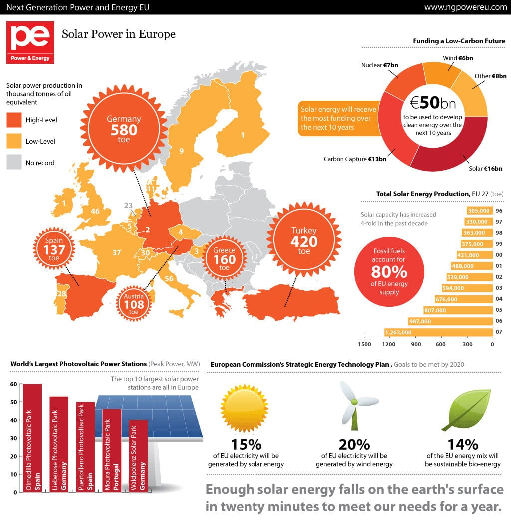 The Economic Effects Of Cheaper Solar Power Economics Help