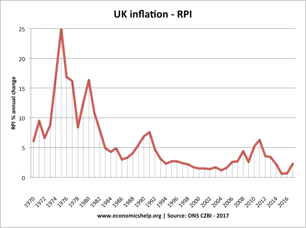The Consumer Price Index CPI from 1970 – 1979