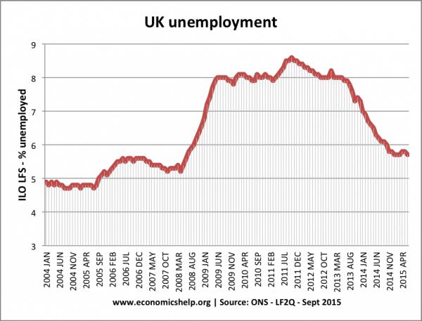 D7G7 unemployment