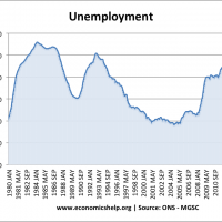 unemployment-total-uk