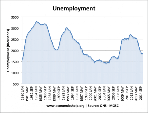 The UK Unemployment Mystery