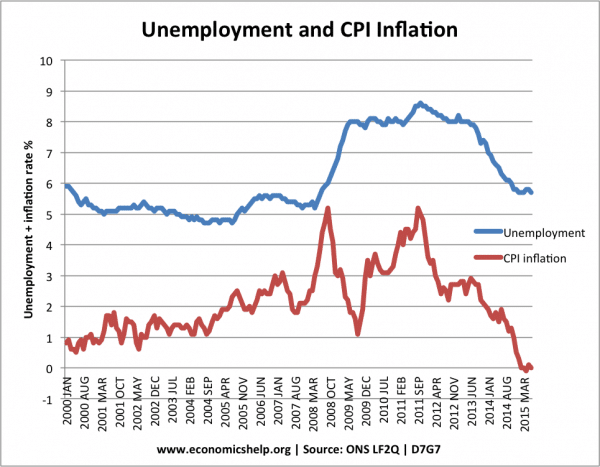 relationship between cpi and real gdp