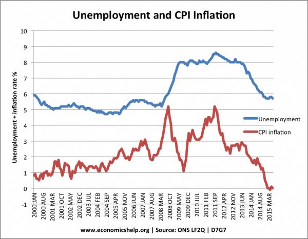 unemployment-vs-inflation