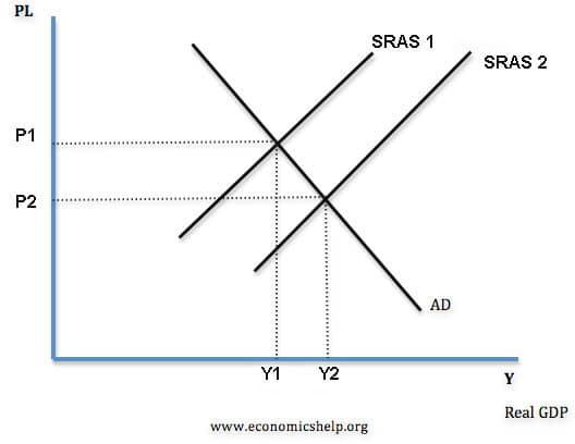 SRAS-supply-shift-right