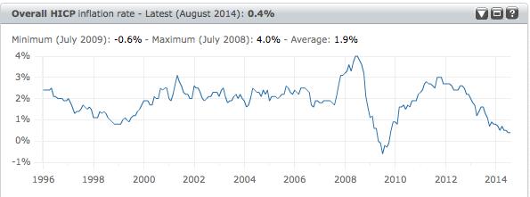 oil-deflation