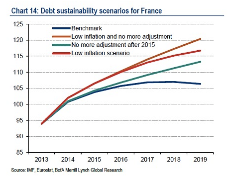 France-debt-ratio