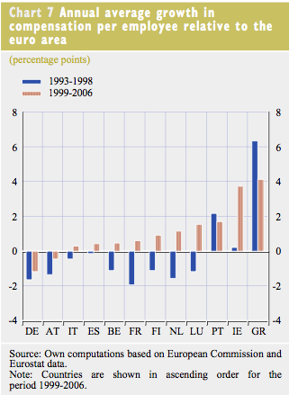 average -wage growth -eu