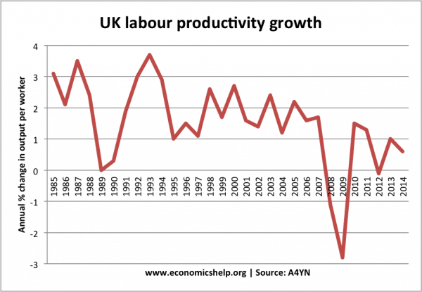 annual-prod-growth