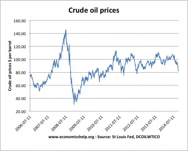 What are the possible causes and consequences of higher oil prices on the overall economy?