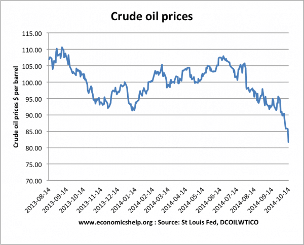 Crude Oil Price Charts