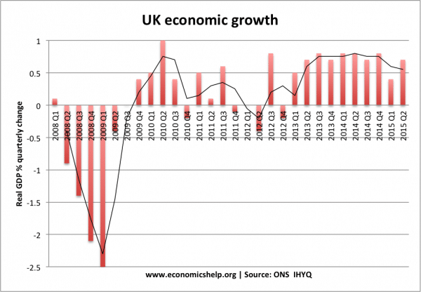 Economic Growth UK