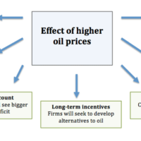 effect-higher-oil-prices