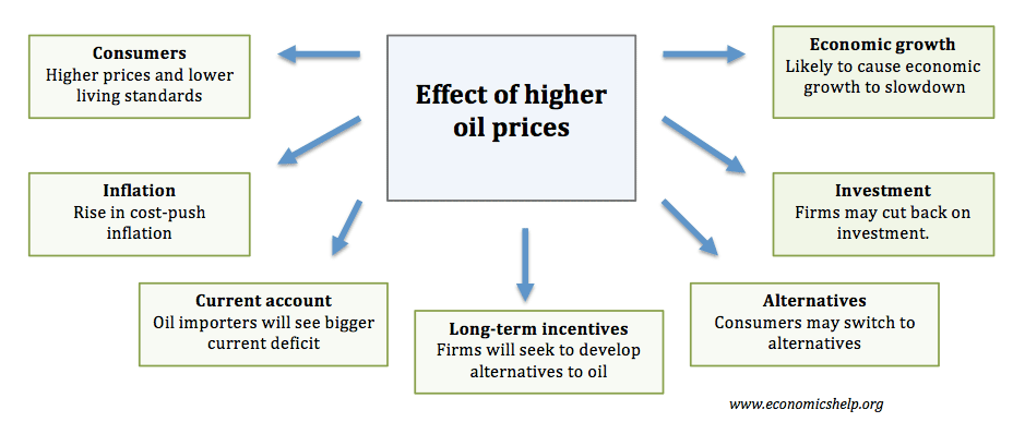 effect of rising oil prices on Even as the government ruled out an excise duty cut to cushion the impact of  rising crude oil prices, ioc and hpc clarified that they had not got.
