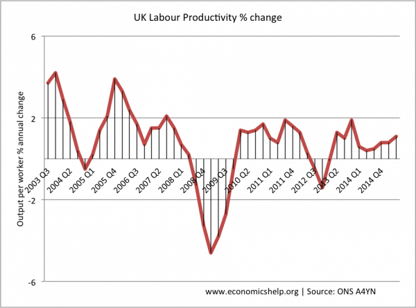 UK Labour Productivity | Economics Help