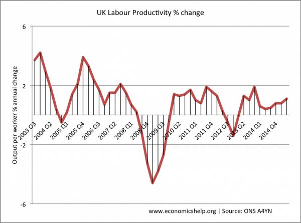economics labor productivity essay