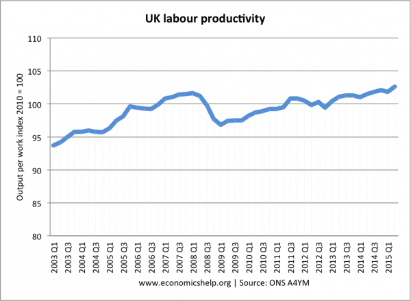 labour-productivity-index-since-03
