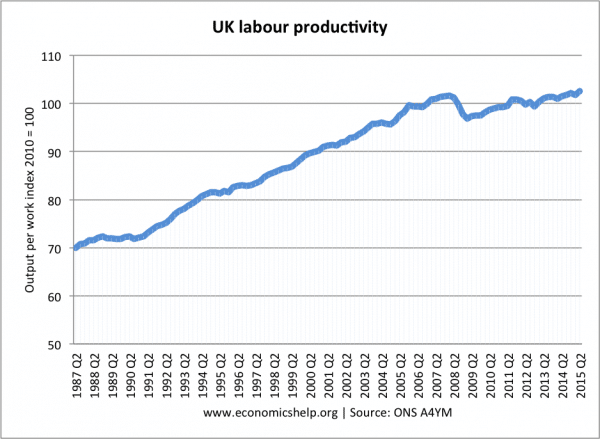 labour-productivity-index-since1987