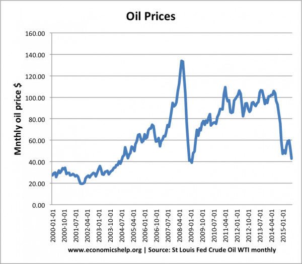 Impact of falling oil prices on the Euro
