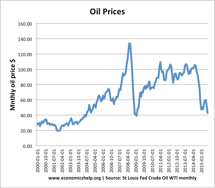 oil-prices.png