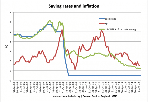 saving-rates-inflation-since-05