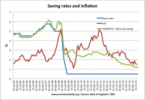 saving-rates-inflation-since-05