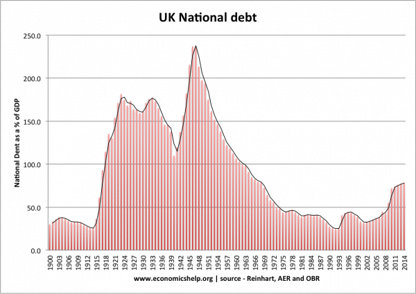 UK post-war economic boom and reduction in debt