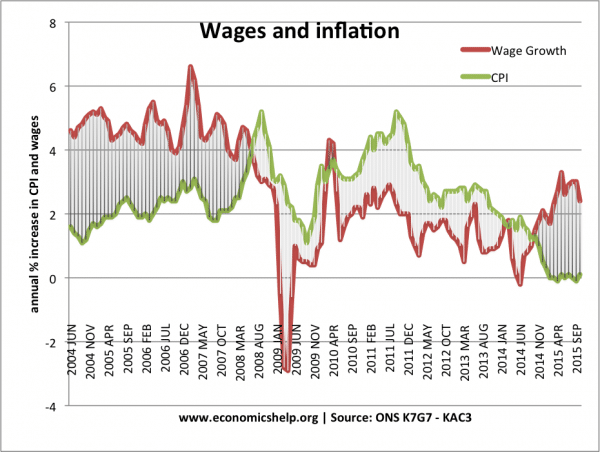 Does real wage inflation help the economy?