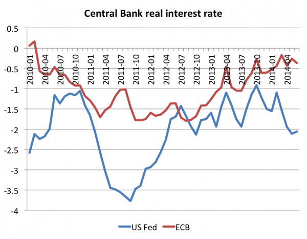 Latest-real-interest-rates