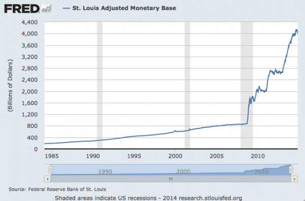 US monetary-base