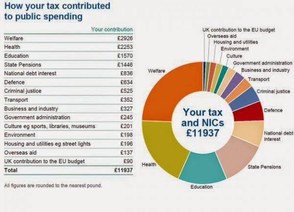 UK Spending breakdown