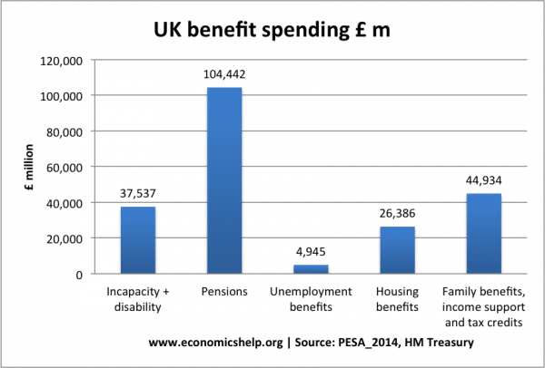 Benefits and benefits in kind by income decile