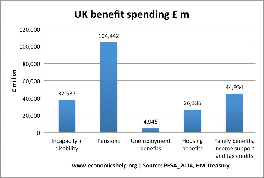 Benefit spending in the UK | Economics Help